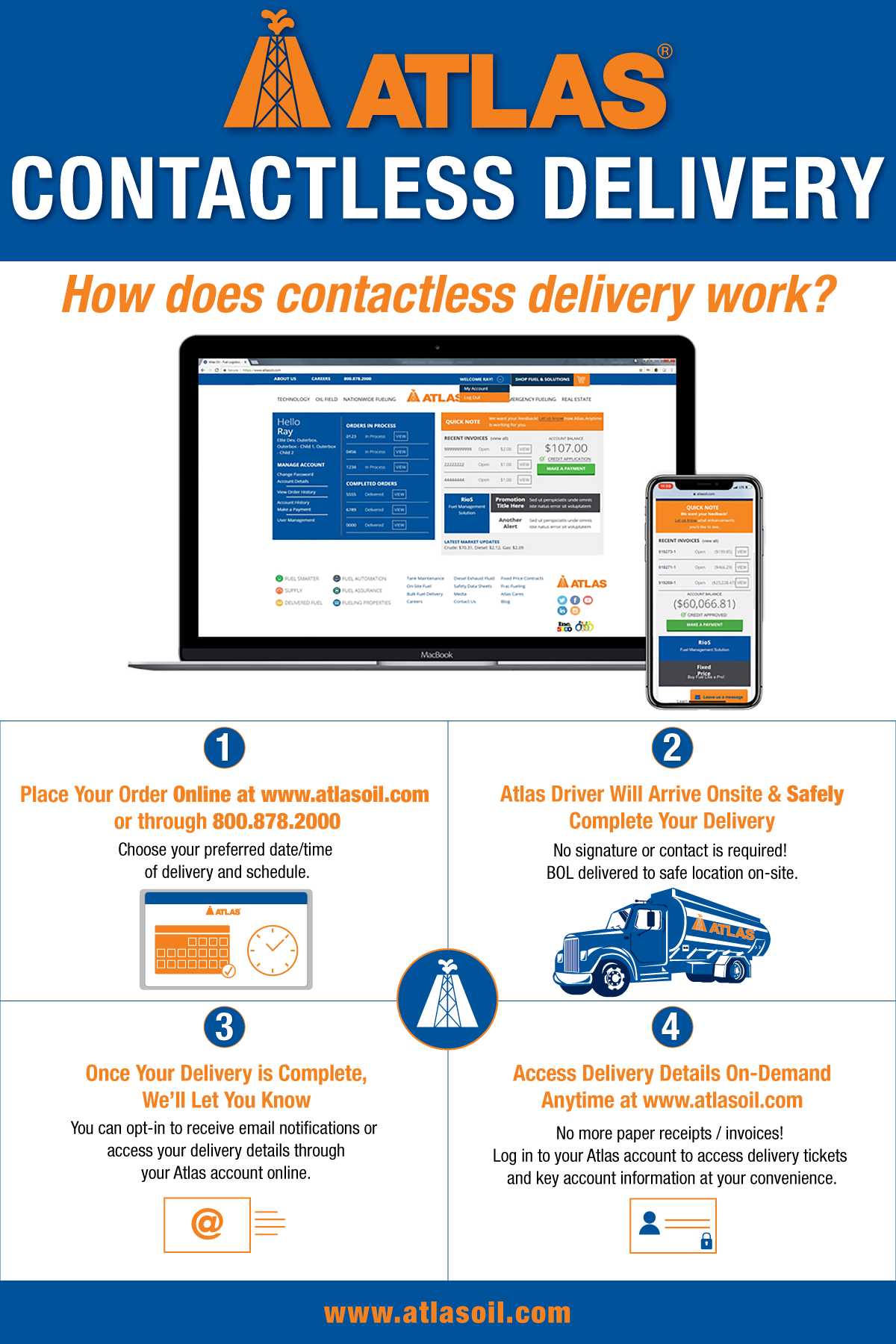 Contactless Delivery Infographic